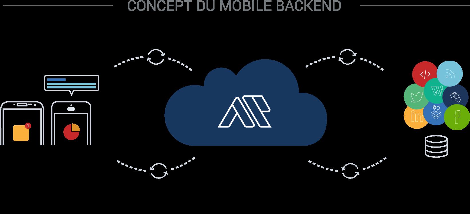 Qu'est-ce qu'un mobile backend?