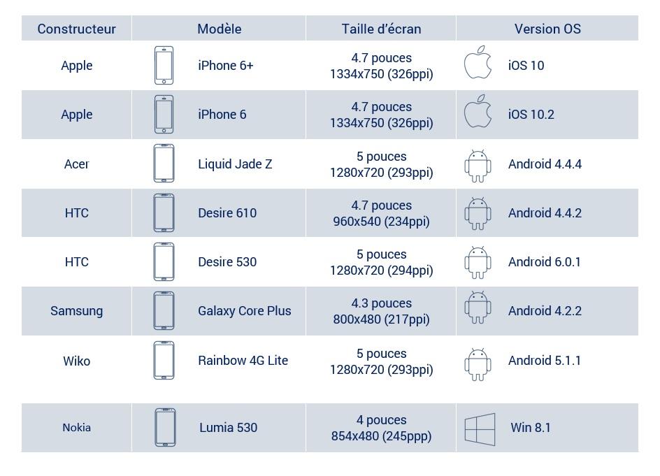 liste-device-odl