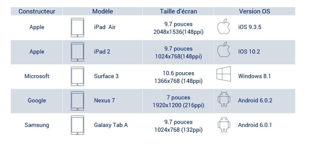 liste-tablette-odl